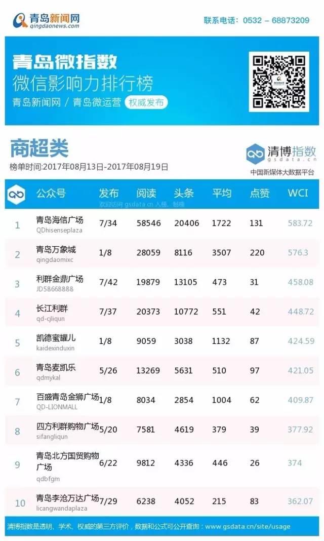 """青岛微指数排行榜:你被""""我们是谁""""刷屏了吗?"""