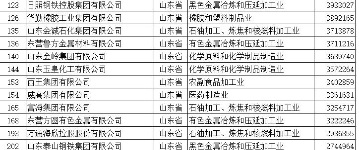 青岛这6家民企入围2017中国民企500强 上榜企业数省内第二