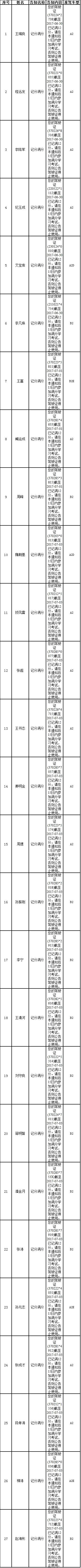 【畅安青岛】7月376名驾驶人驾照满分被降级