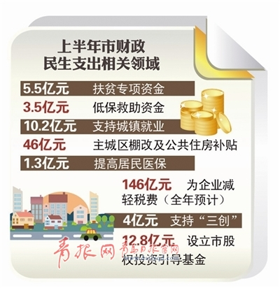 """上半年青岛民生支出582亿元 财政惠民持续""""加码"""""""