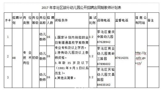 李沧3所公办园将投入使用 公开招聘48名教师