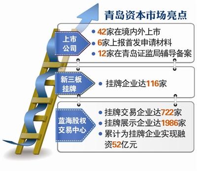 青岛资本市场现倍增跨越 融资额居全省前列
