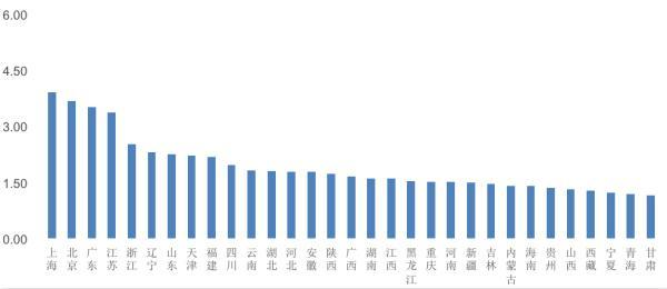 中国区域国际人才竞争力报告:沪京粤排前三