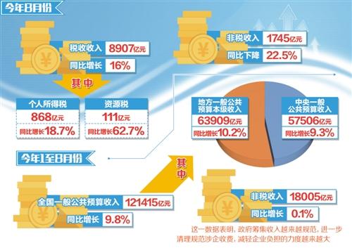 8月全国财政收入同比增7.2% 收入保持平稳增长