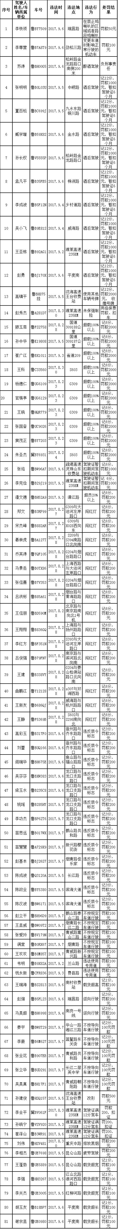 """81名司机被曝光 酒驾男子扬言""""弄死交警"""""""