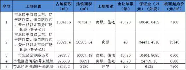 市北5宗地底价成交卖出12.64亿 中粮大悦城落地
