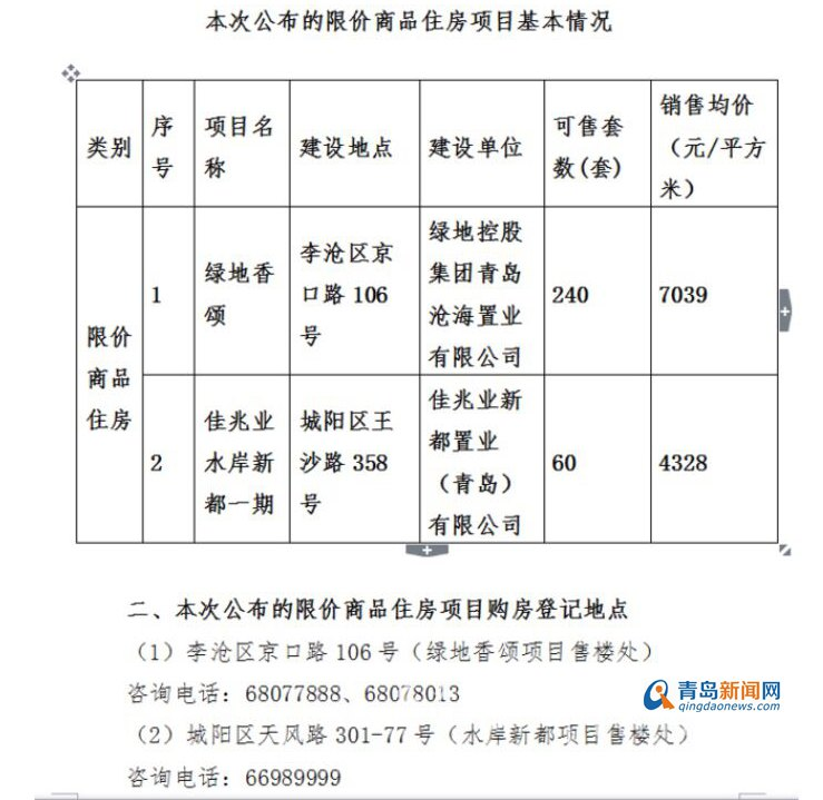 青岛300套限价房公开销售 位于李沧城阳