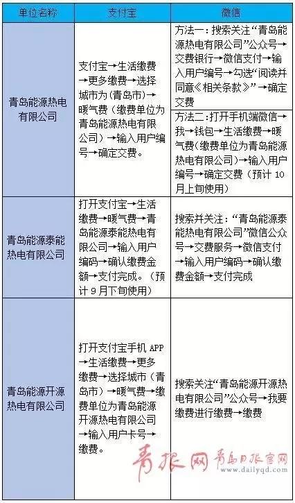 青岛启动供热季冲水试压 这些供暖事宜必须看