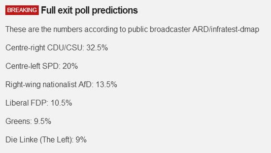 默克尔获得32.5的支持率 将第四次连任德国总理