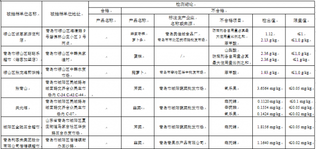 青岛食品抽检结果 利客来韭菜毒死蜱超标55倍