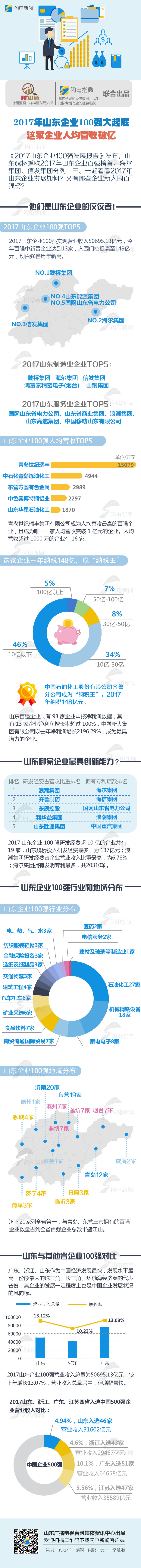 2017山东企业百强大起底 这家企业人均营收破亿