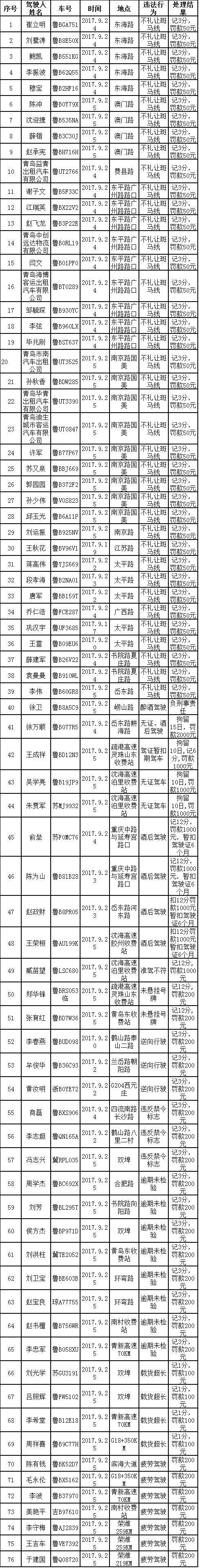【畅安青岛】76名违法司机曝光 一半因斑马线