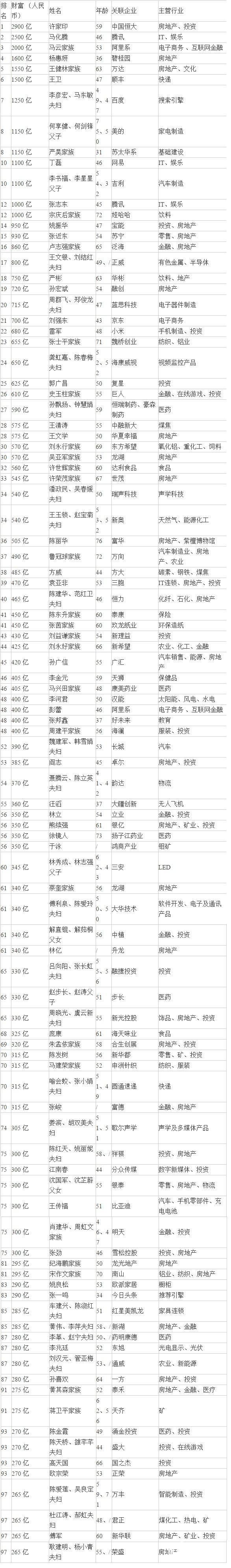 2017胡润百富榜发布:山东有113人入围