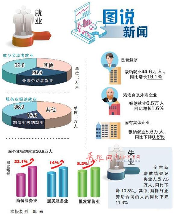 青岛前三季度新增就业59.7万人 制造业逆势增长