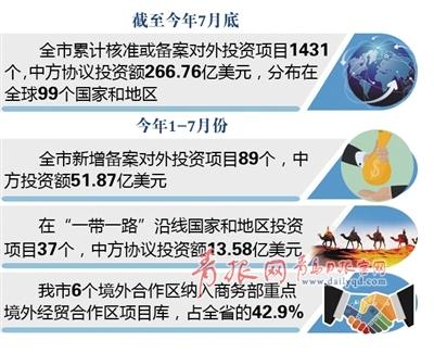 截至7月 青岛1431个项目遍布99个国家地区