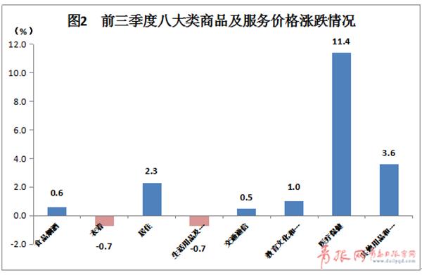 医疗保健领涨 前三季度青岛CPI温和上浮1.7%
