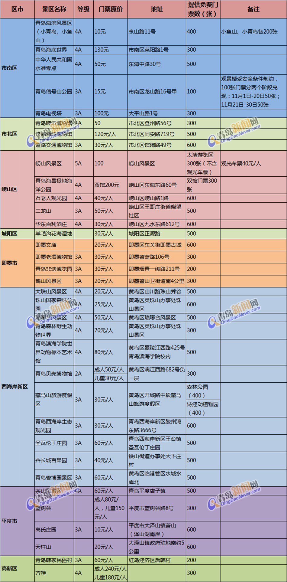 2017青岛旅游惠民月启动万张景区门票免费送