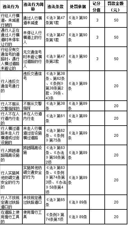 乱穿马路罚款20元 青岛将对中国式过马路说不