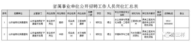 青岛人速戳 山东4家省属事业单位招聘20人