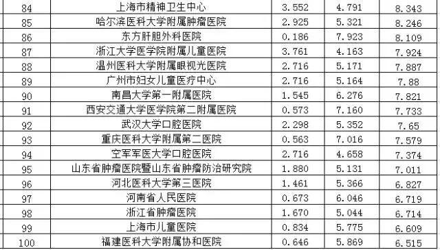 最新顶尖医院排行榜 青岛大学附属医院等上榜