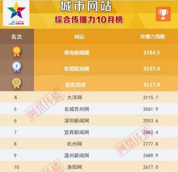 城市网站传播力10月榜揭晓 本网蝉联双料第一