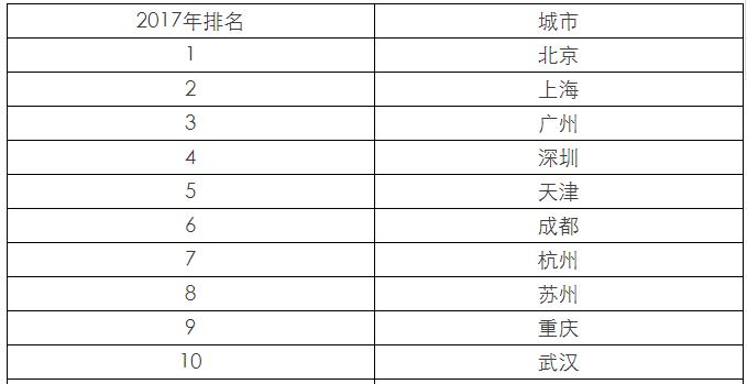 中国百强城市排行榜发布:前10位连续三年不变