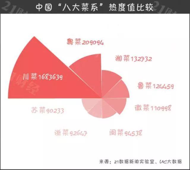 """透过大数据看中国""""八大菜系"""" 川菜占据半壁江山"""