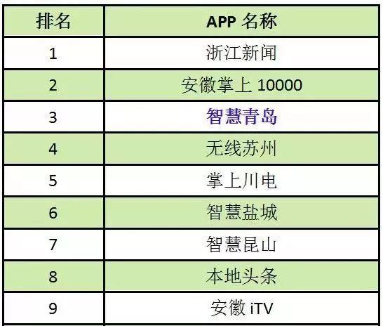 山东资讯类APP排行榜公布 智慧青岛蝉联第一