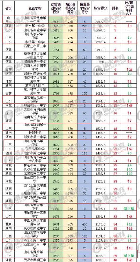 澳门金沙城娱乐开户:2017自主招生百强中学排名出炉_山东22校上榜