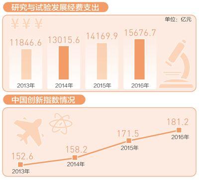 电子游艺网址多少:中国研发投入创新高_强度超欧盟15国平均水平