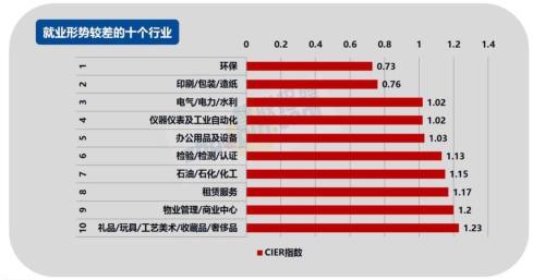 澳门网投平台:2017四季度就业情况排名出炉_这些行业就业景气
