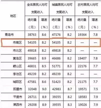 青岛人均收入_青岛啤酒图片