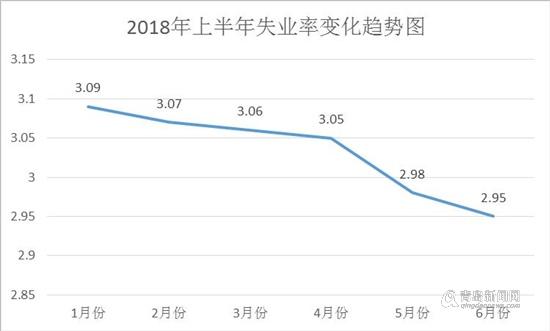 2018上半年出生人口_2018年新增就业人口