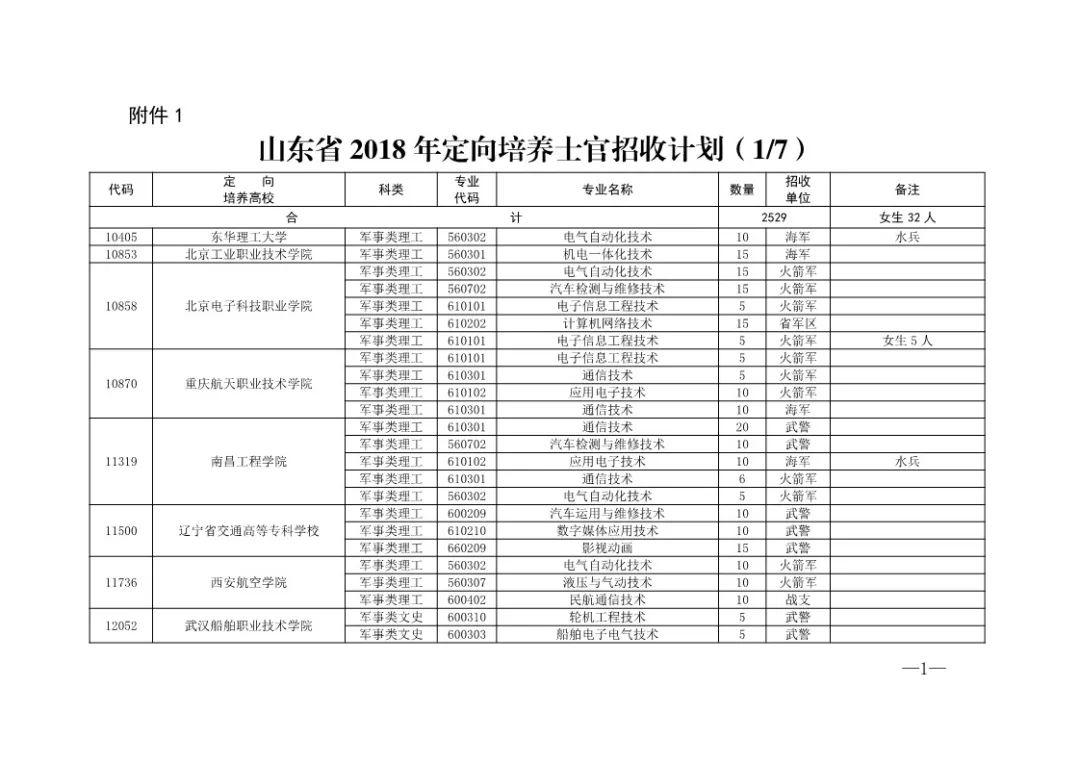 @高考生!今年山东招收定向培养士官2529人(图)
