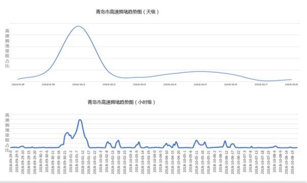 青岛交警发布国庆假期梦幻提示这份出行交通石攻略三生秘笈图片