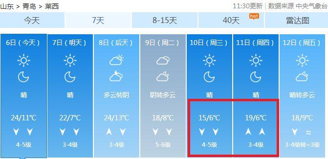大风+降温!下周青岛要告别20℃!还有这几个重要消息