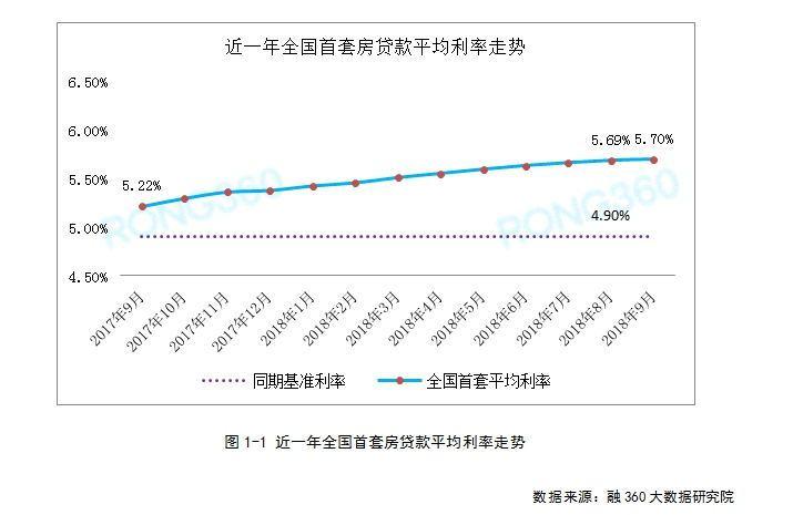 全国首套房贷利率连涨21个月 贷款100万多还11万利息