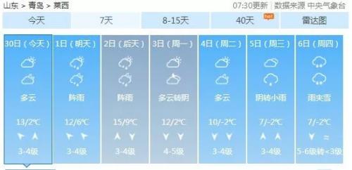 青岛首场雪要来!下周最低