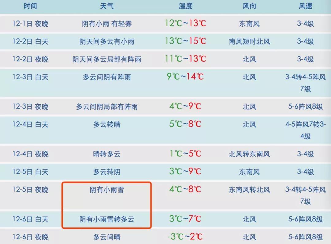 bob娱乐:今冬第一场雪啥时来?6号或将飘雪花 还有大风降温