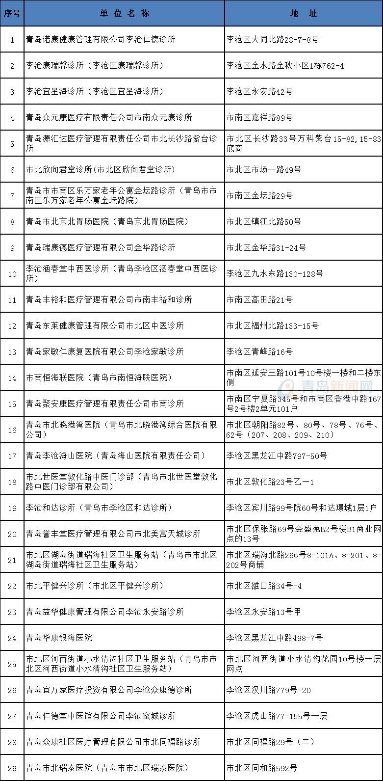 山东:青岛新增29家医保社区定点医疗机构 在你家门口吗?