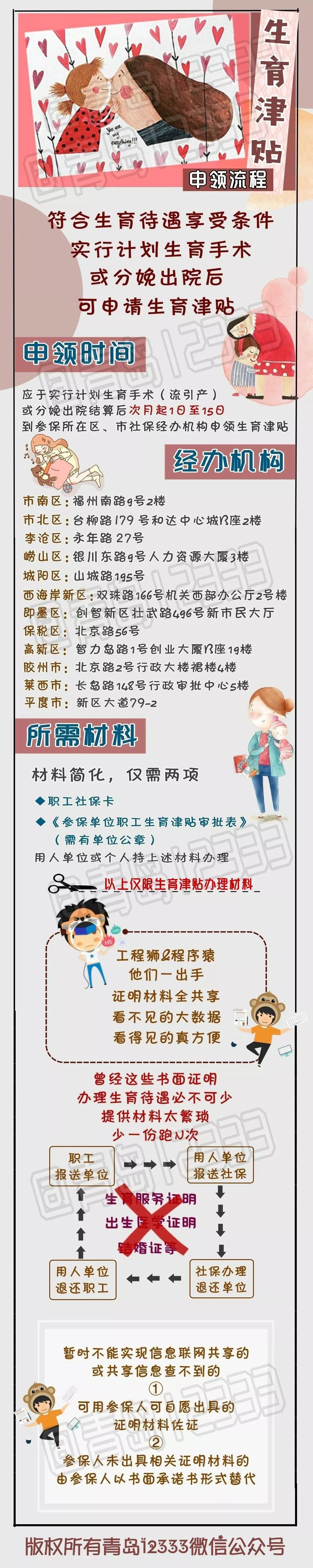 青岛生育待遇申领所需材料简化 一图看懂申领流程