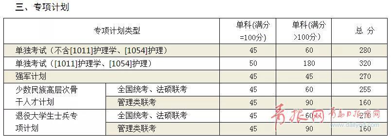 山大考研复试分数线公布 部分学科增加20分(表)