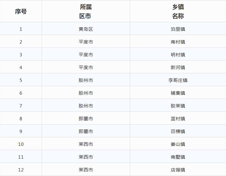 全国共有3675个重点镇 咱们青岛有12镇强势入围