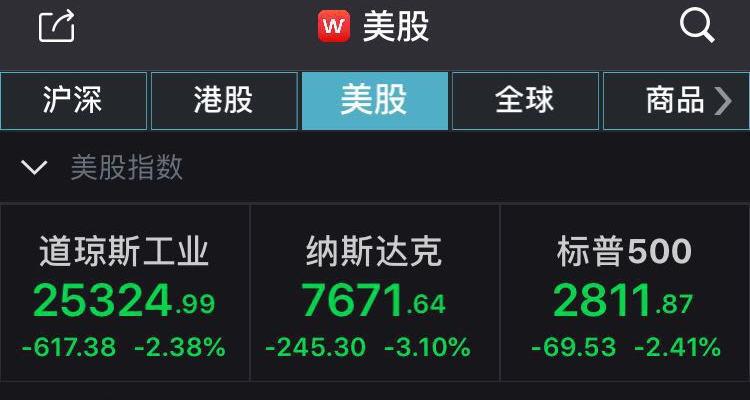 美股大幅下挫道指收跌逾600点 纳指跌幅超3%