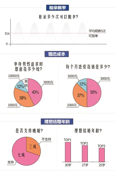 婚恋网发报告:单身男女平均相亲5次能遇见爱情,小菊的秋天百度影音