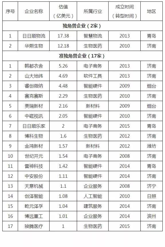 2018年山东省独角兽、准独角兽企业名单公示 青岛占3家