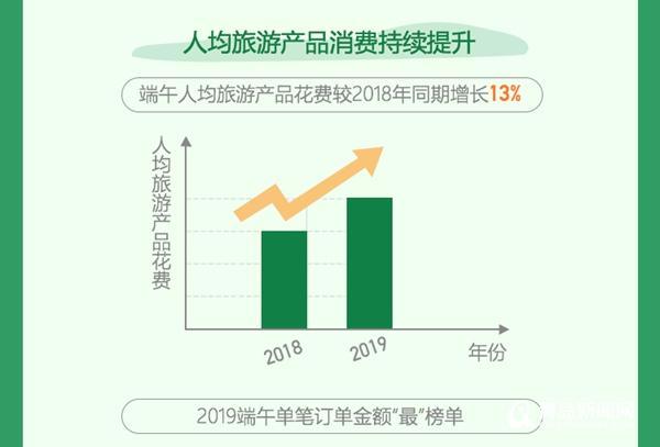 人均旅游消费_2021年历年人均消费
