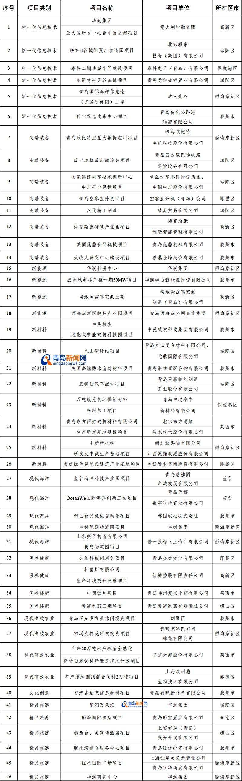 青島2018雙招雙引全省第一 !這46個項目成重點