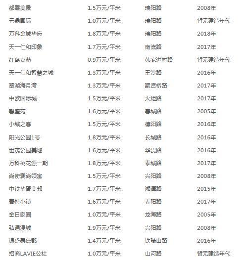 青岛各区市最新房价来啦!上半年二手房销量下降