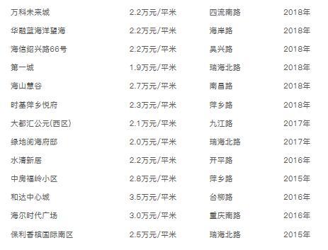 青岛各区市最新房价来啦!上半年二手房销量下